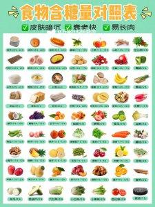 """控糖饮食法""""高糖""""""""降糖""""食物指数表"""