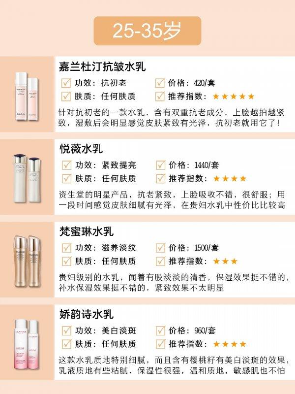 新品年龄水乳推荐/干皮敏感肌抗初老护肤