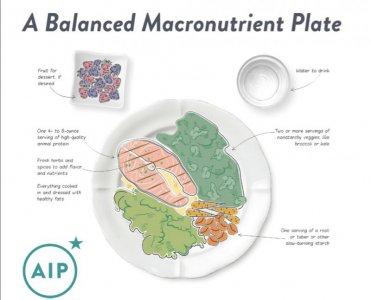 AIP饮食—自身免疫病饮食建议