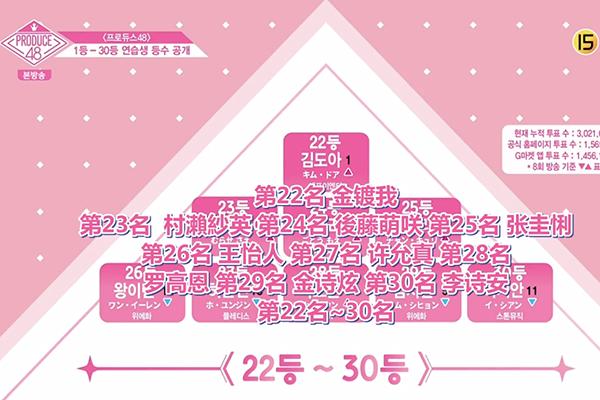 Produce48最新排名大换血 王怡人降至26第一名太意外