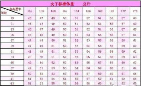 女生标准体重对照表 女生标准体重对照表 体重超标怎么减肥