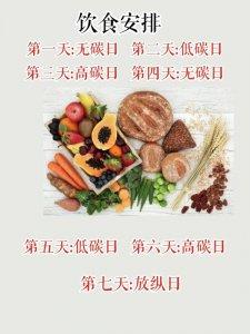 高效减脂减肥法,碳水循环饮食