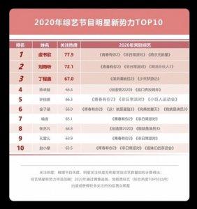 2020年綜藝節目明星新勢力劉雨昕Top 2