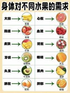 你的身体需要什么水果这样吃更健康