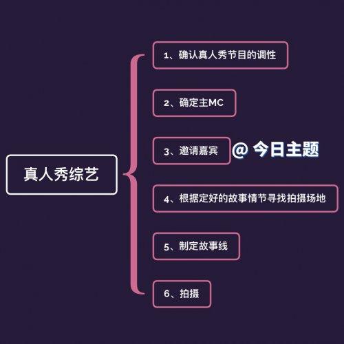 综艺节目导演的加油站-编剧干货3